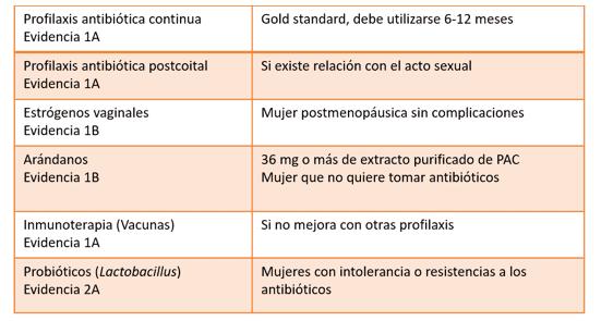 Probíóticos para tratar la recurrencia en infección de orina