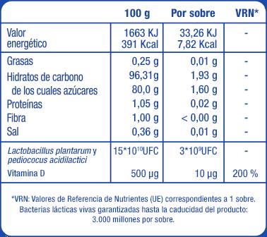 Informacion nutricional IB Solucion Lactoflora