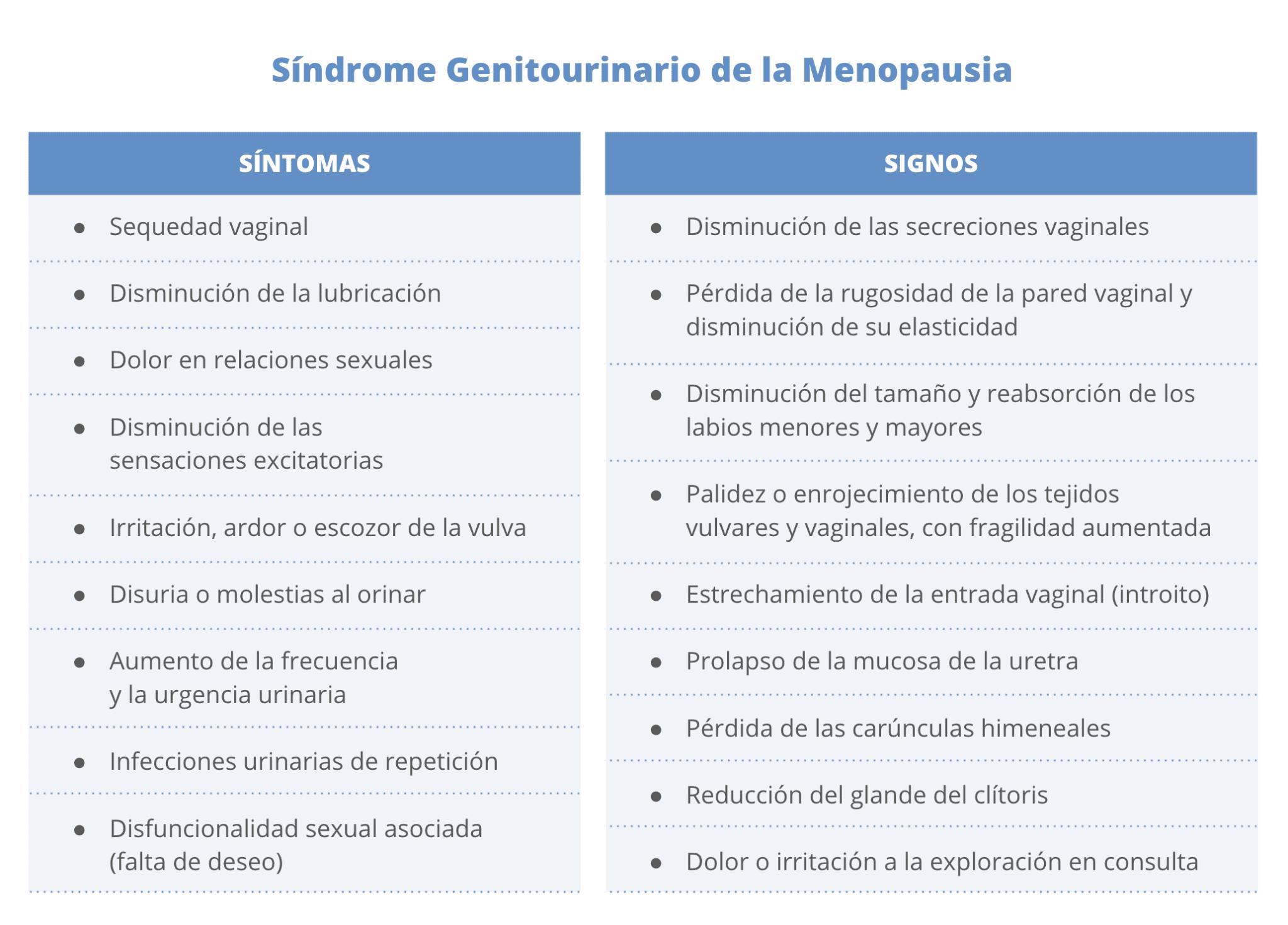 Sindrome Genitourinario de la Menopausia